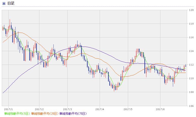 USD chart1706_2