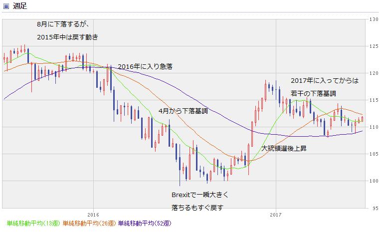 USD chart1706_00