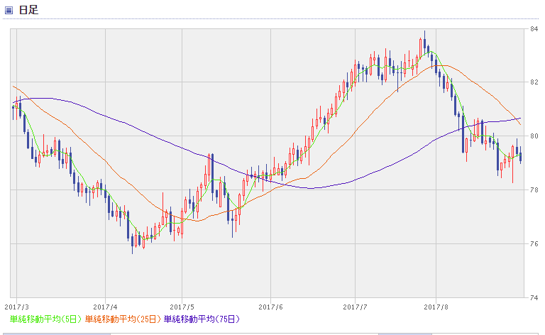 NZD chart1708_2