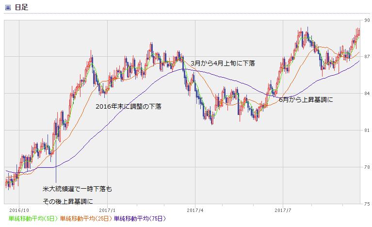AUD chart1709_1