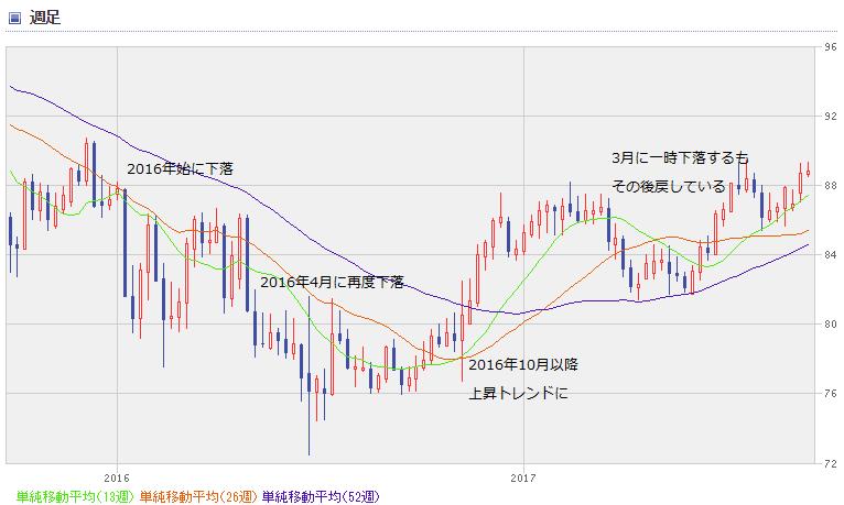 AUD chart1709_0