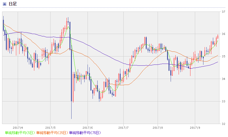 BRL chart1709_2