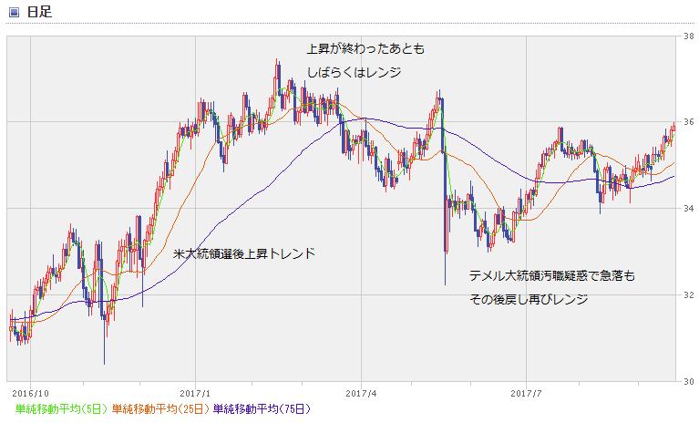 BRL chart1709_1