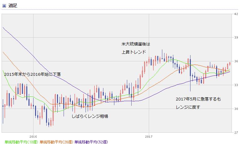 BRL chart1709_0