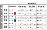 航空戦隊識別表