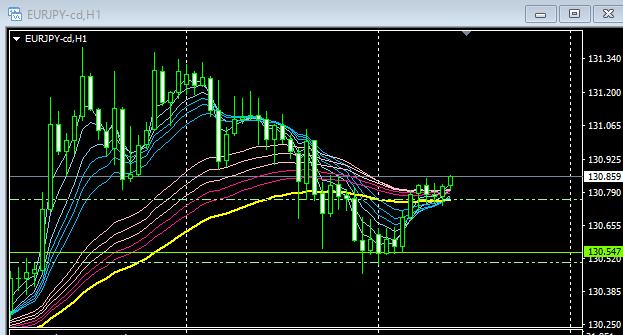 ユーロ円、FX,GMMA