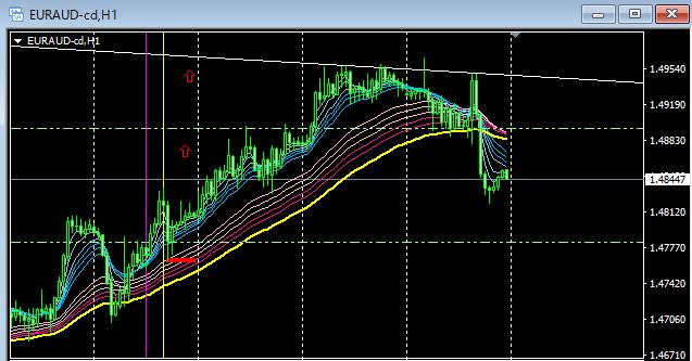 ユーロ、豪ドル、FX、GMMA