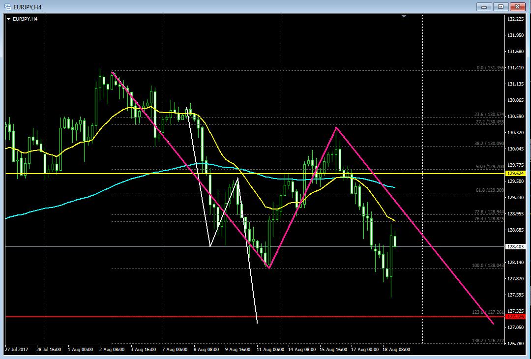 ユーロ円、FX、移動平均線、フィボナッチ