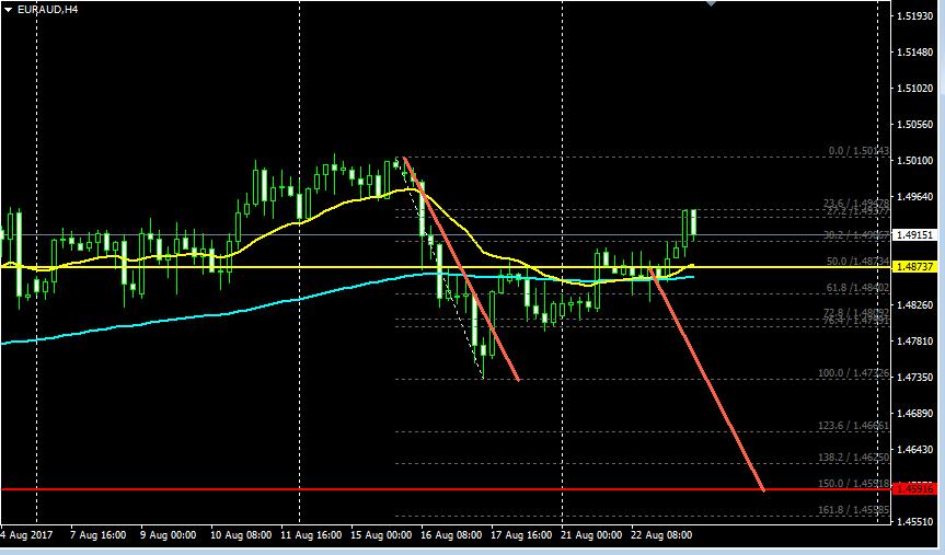 ユーロ豪ドル,fx,移動平均線,フィボナッチ