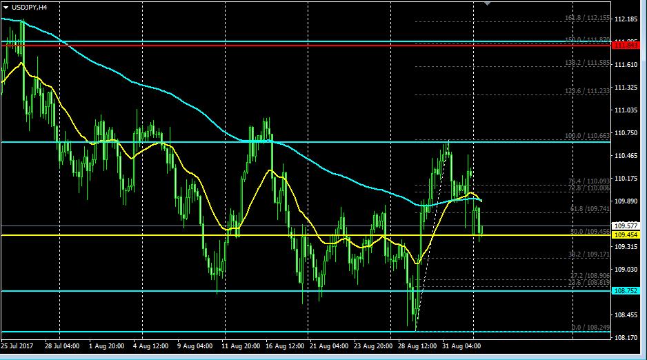 ドル円、FX,移動平均線、フィボナッチ