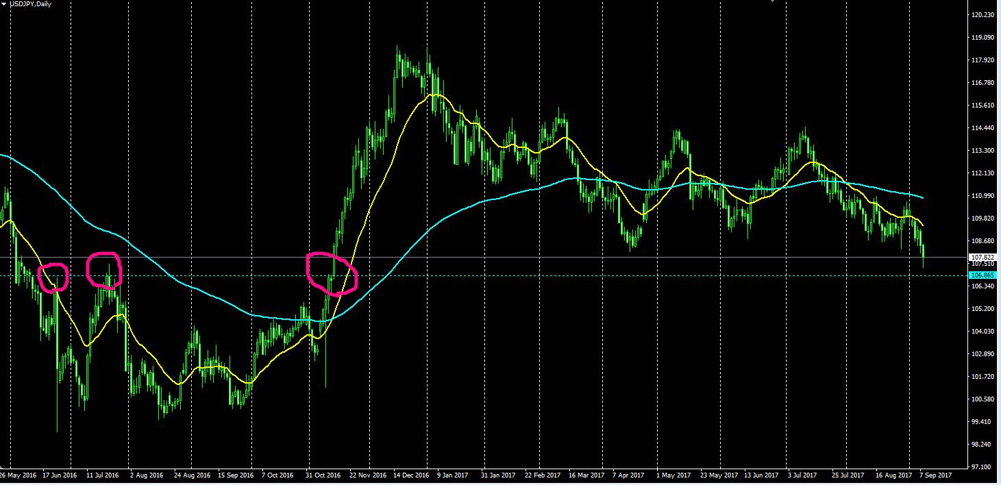 ドル円,FX,移動平均線、フィボナッチ、注目通貨