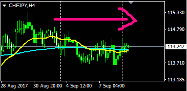 スイス円,FX,移動平均線、チャート