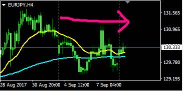 ユーロ円、FX,移動平均線、チャート