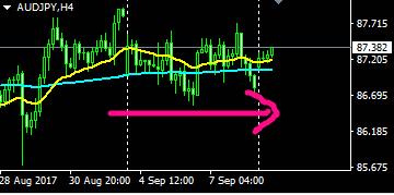 豪ドル円,FX,移動平均線、チャート