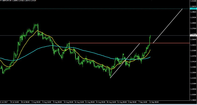 ポンド/スイスフラン,fx,移動平均線