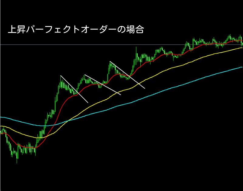 FX,移動平均線,パーフェクトオーダー、シンプル