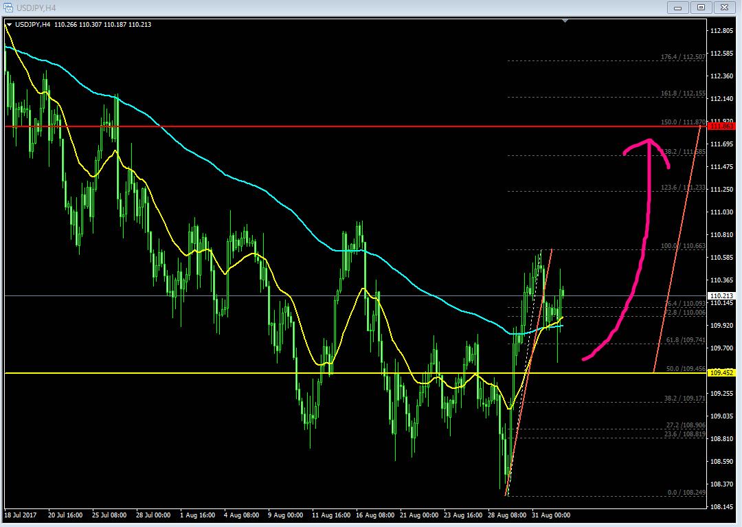 ドル円、FX,移動平均線、フィボナッチ、注目通貨