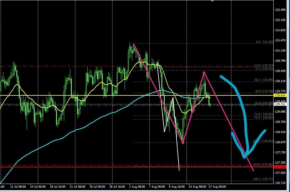 ユーロ円、FX、GMMA