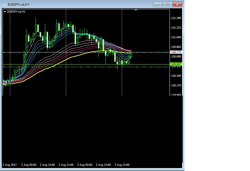 ユーロ円、FX.gmma