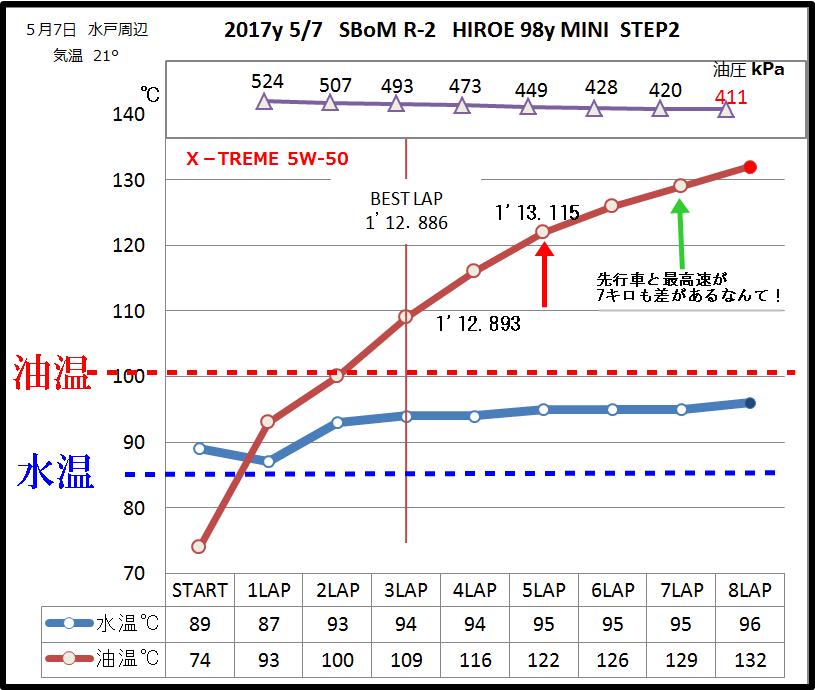 2017・5・7 筑波温度上グラフ加筆01