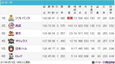 20170916パ順位表SB優勝