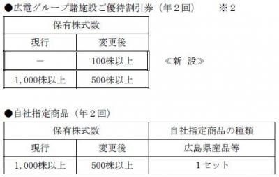 株主優待-170510-2