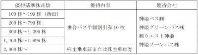 株主優待-170520-2