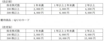 株主優待-170528-2