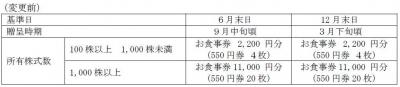 株主優待-170611-1