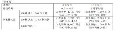 株主優待-170611-2