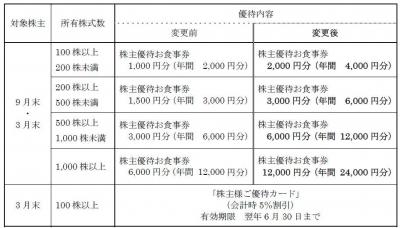 株主優待-170614-1