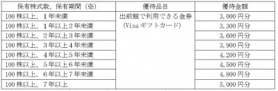 株主優待-170718-1
