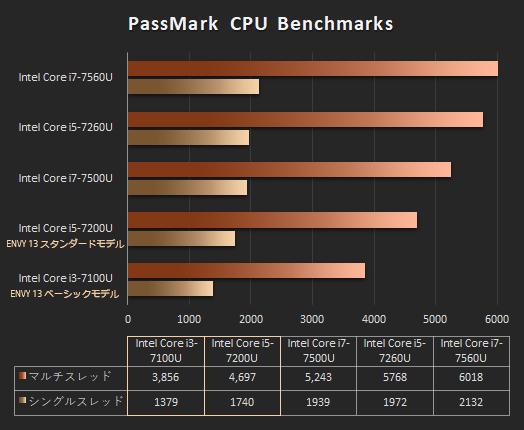 プロセッサー性能比較_ENVE 13_core i3-7100U_01b