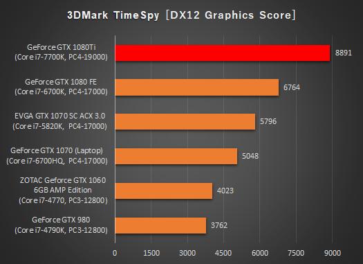 デスクトップ_グラフィックス比較_time spy_170901_01b