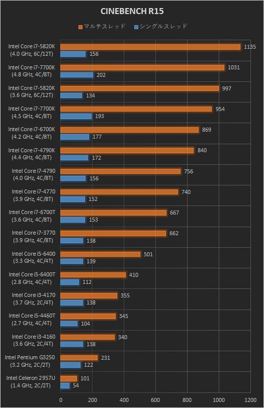 日本HPデスクトップPC_プロセッサー比較_CINEBENCH R15_170909_02a