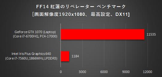 525_ノートPC_グラフィックス性能比較_FF14リベレーター_170916_01a