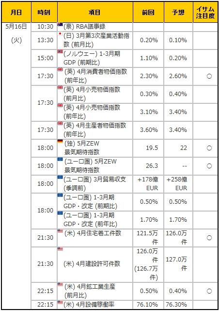 経済指標20170516