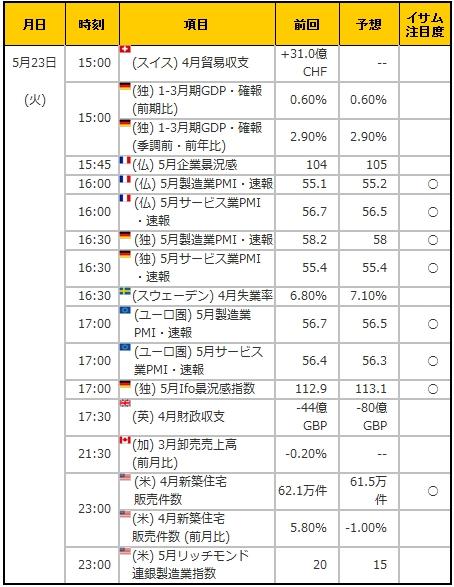 経済指標20170523