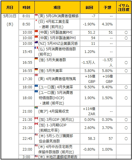 経済指標20170531