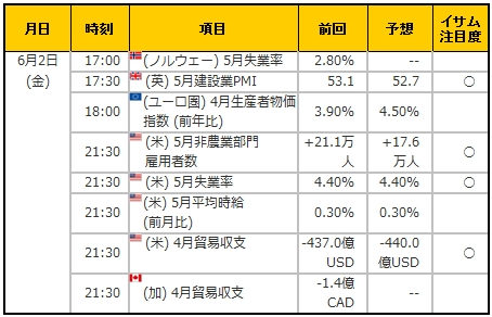 経済指標20170602