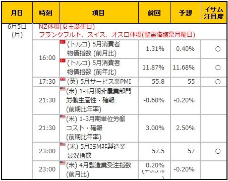 経済指標20170605