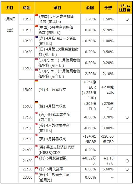 経済指標20170609