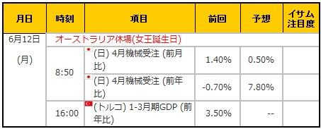 経済指標20170612