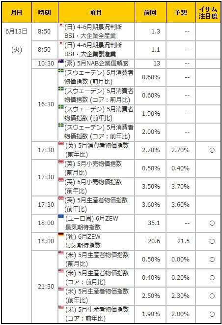 経済指標20170613