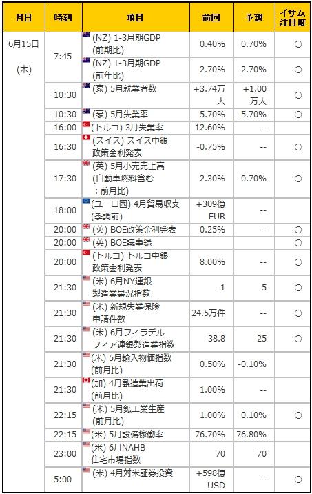経済指標20170615