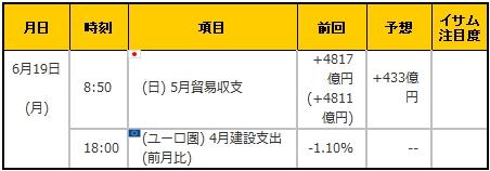 経済指標20170619