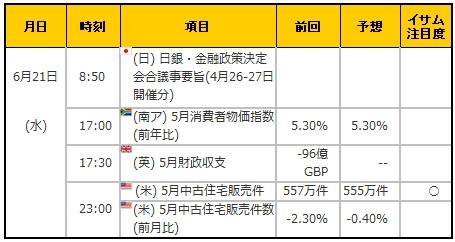 経済指標20170621