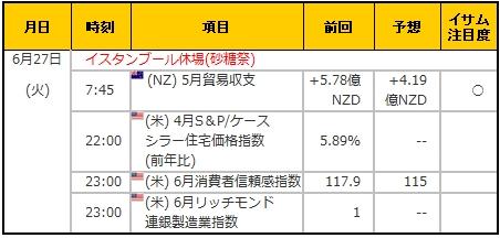 経済指標20170627