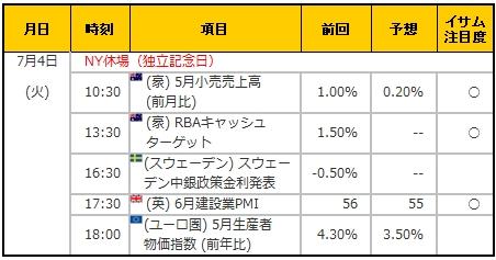 経済指標20170704