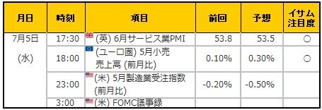 経済指標20170705